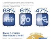 Computer Associates Dev Ops Infographic