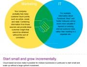 IBM Big Data Best Practices Infographic
