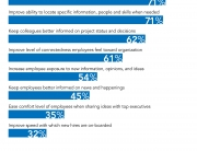 MIcrosoft Enterprise Computing Infographic