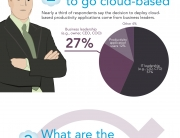 Microsoft Cloud Infographic