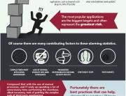 Symantec Patch Management Infographic